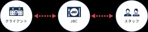 クライアント・JBC・スタッフの関係性イメージ